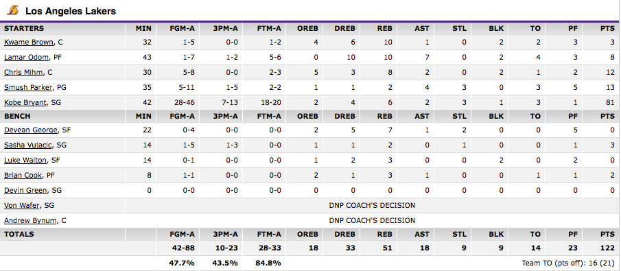 81 point game box score